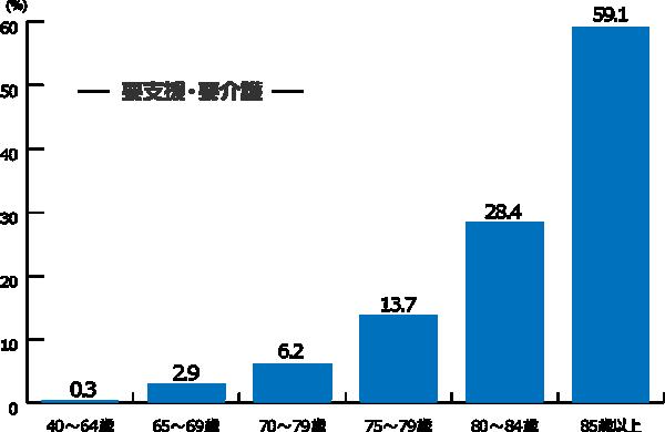 年代別人口に占める要支援・要介護認定者の割合